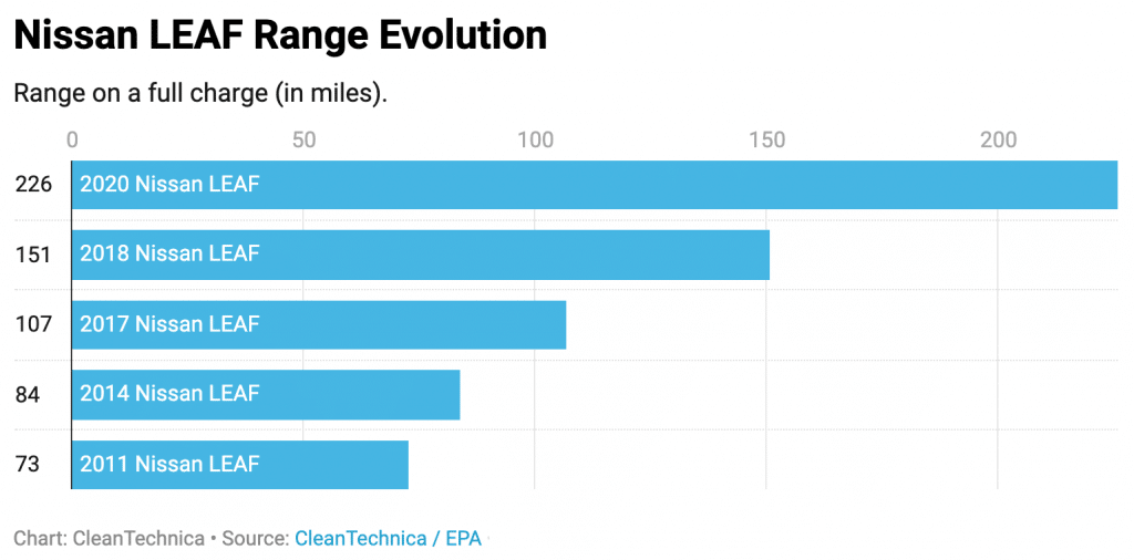 Is it worth it to buy an electric car? 4 trends to keep an eye on