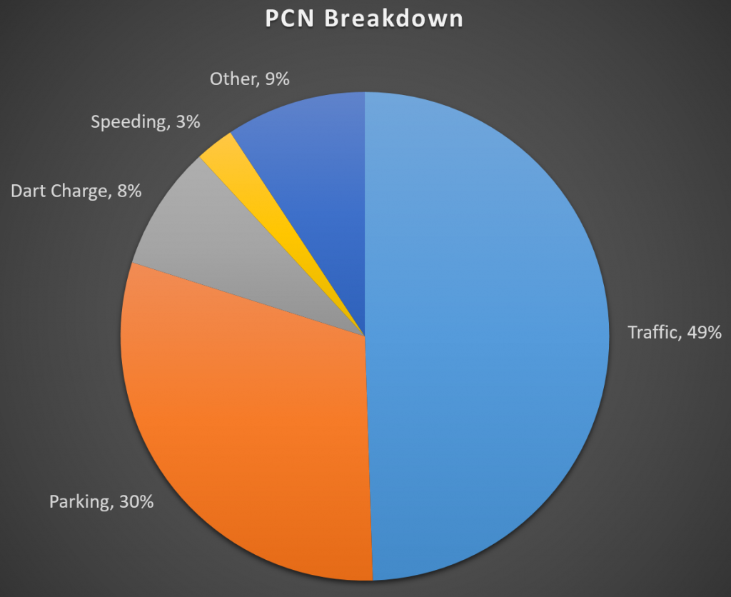The most common forms of PCN notices